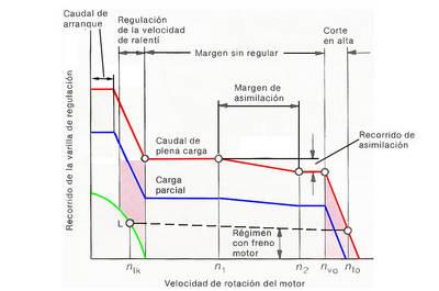 Curvas de regulación típica de RQ