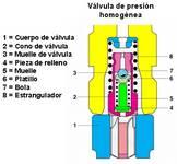 Válvula de presión homgénea