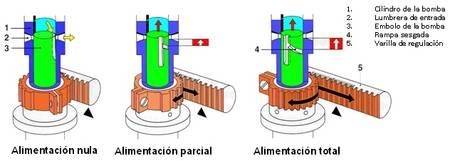 Regulación del caudal de inyección