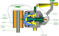 Mecanismo interior del freno de mano
