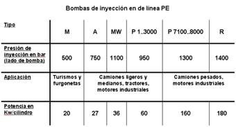 Características bombas en línea Bosch