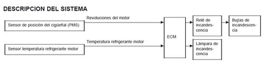 Esquema de funcionamiento del control de calentadores.