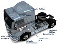 Esquema de implantación en el vehículo.
