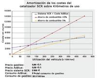 Gráfico de amortización para un sistema DENOXTRONIC.