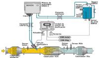 Sistema dosificador DENOXTRONIC. 2ª generación.